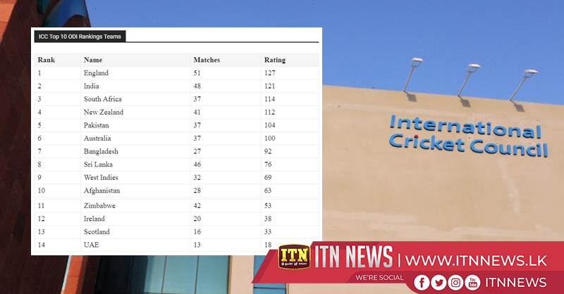 Latest ICC ODI ranking issued